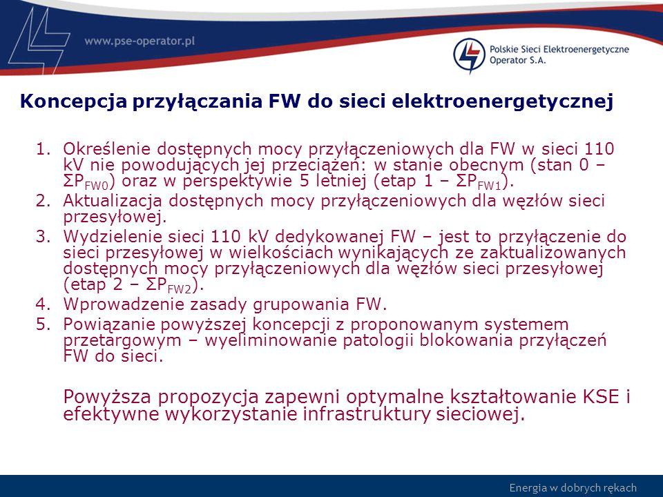Koncepcja przyłączania FW do sieci elektroenergetycznej
