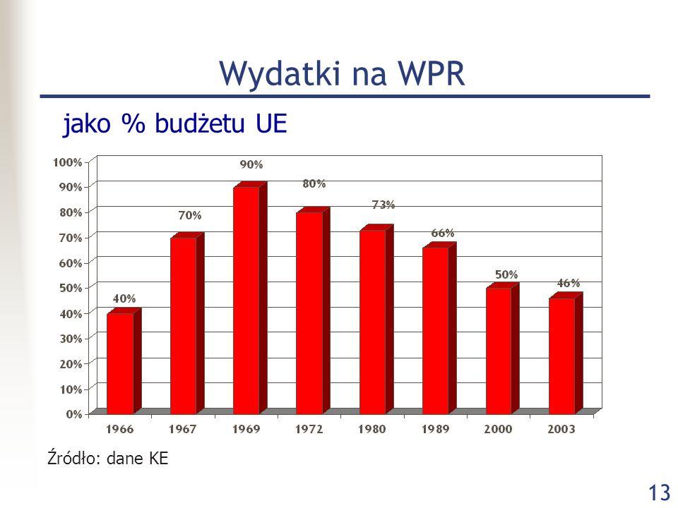 Wydatki na WPR jako % budżetu UE Źródło: dane KE