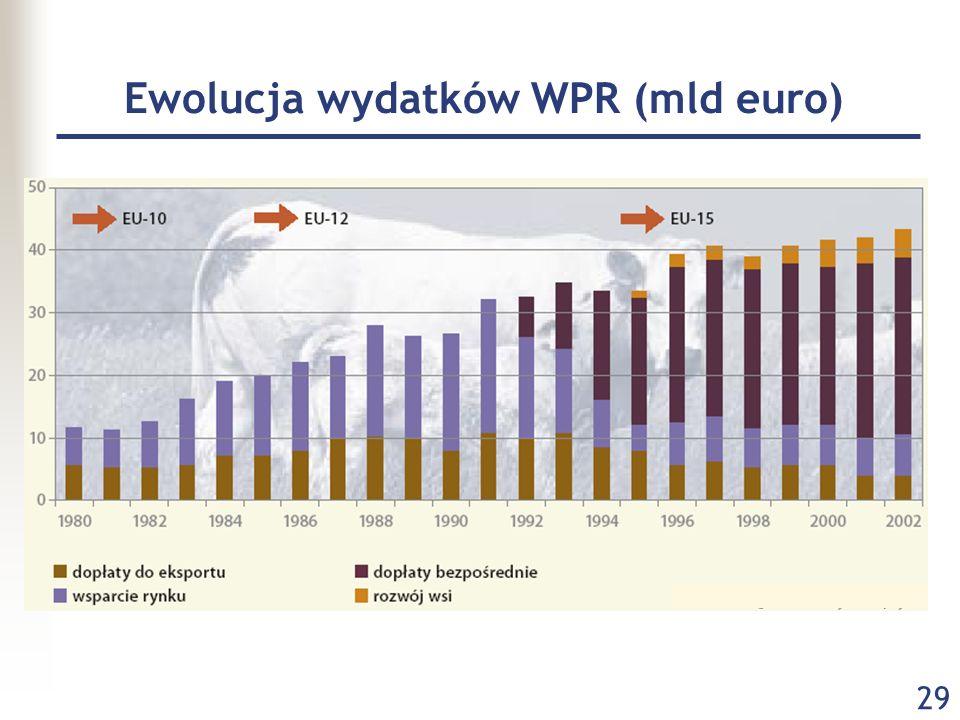 Ewolucja wydatków WPR (mld euro)
