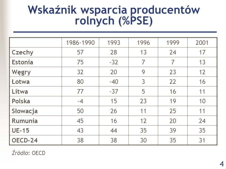 Wskaźnik wsparcia producentów rolnych (%PSE)