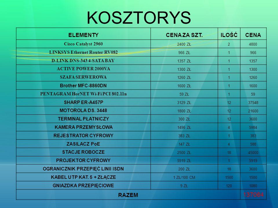 KOSZTORYS 137064 ELEMENTY CENA ZA SZT. ILOŚĆ CENA RAZEM
