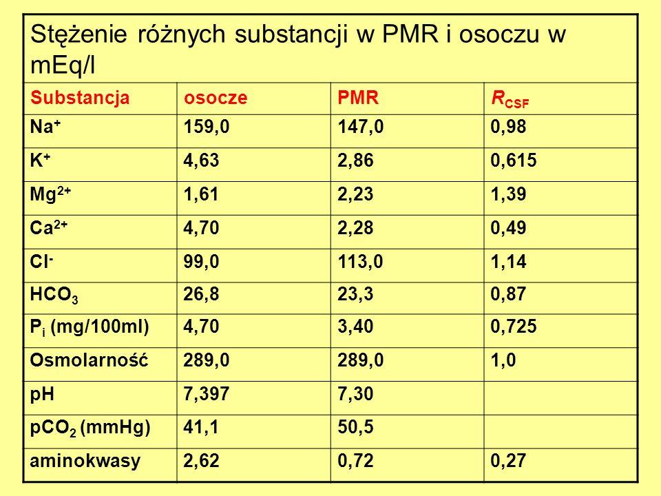 Stężenie różnych substancji w PMR i osoczu w mEq/l