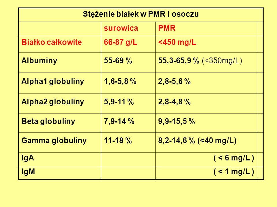 Stężenie białek w PMR i osoczu