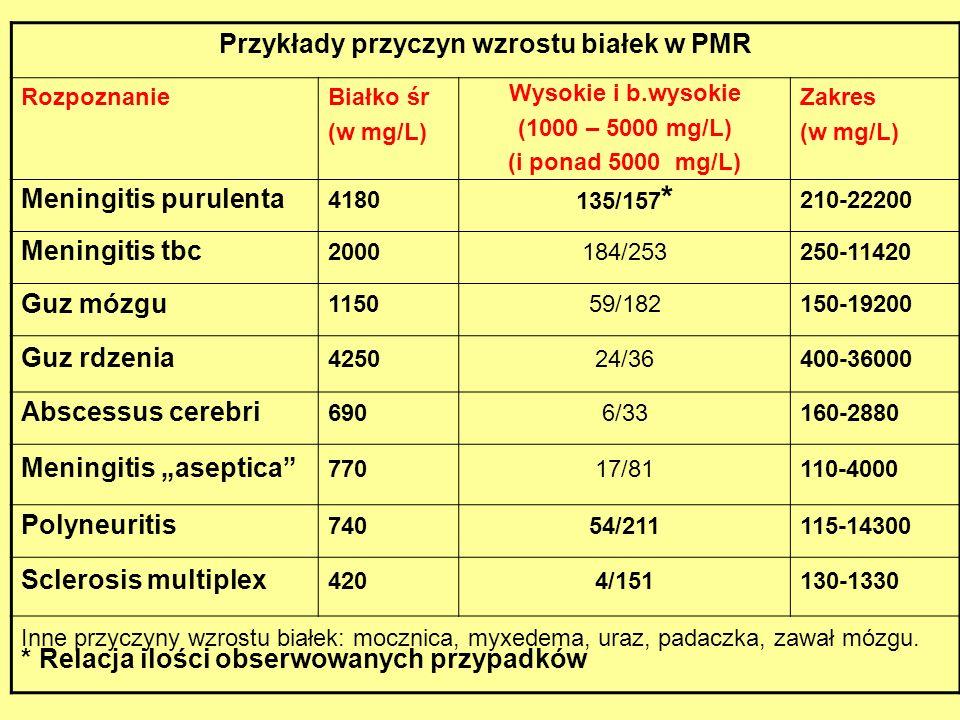 Przykłady przyczyn wzrostu białek w PMR