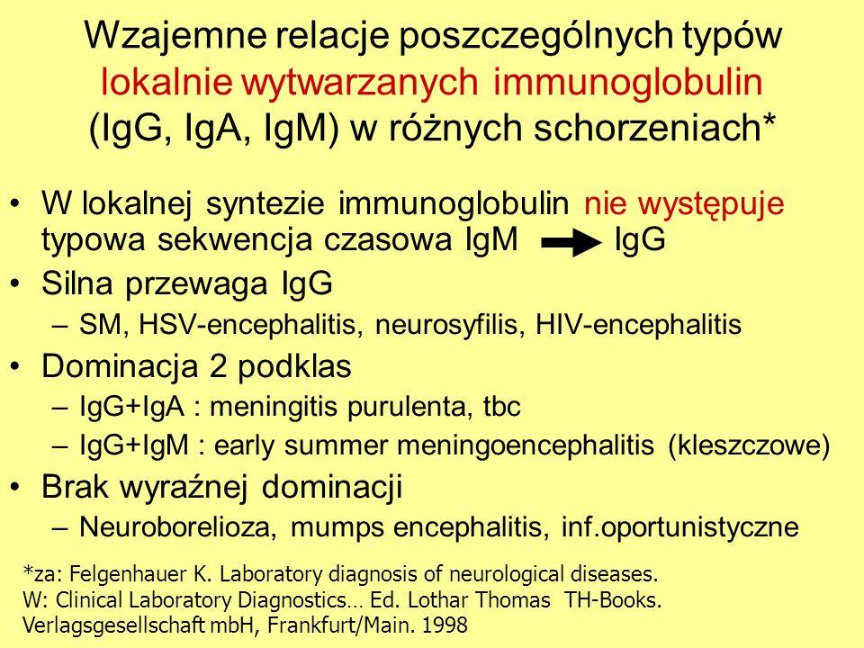 Wzajemne relacje poszczególnych typów lokalnie wytwarzanych immunoglobulin (IgG, IgA, IgM) w różnych schorzeniach*