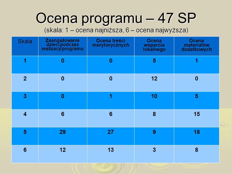 Ocena programu – 47 SP (skala: 1 – ocena najniższa, 6 – ocena najwyższa)