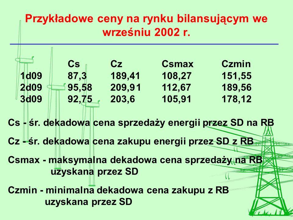 Przykładowe ceny na rynku bilansującym we wrześniu 2002 r.