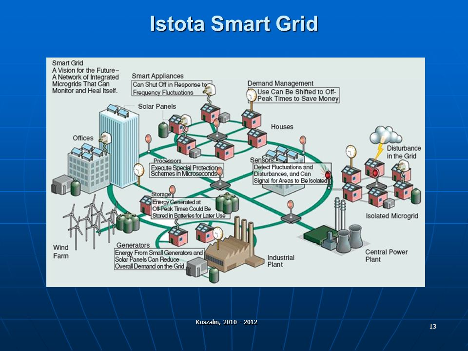 Istota Smart Grid Koszalin, 2010 - 2012 13