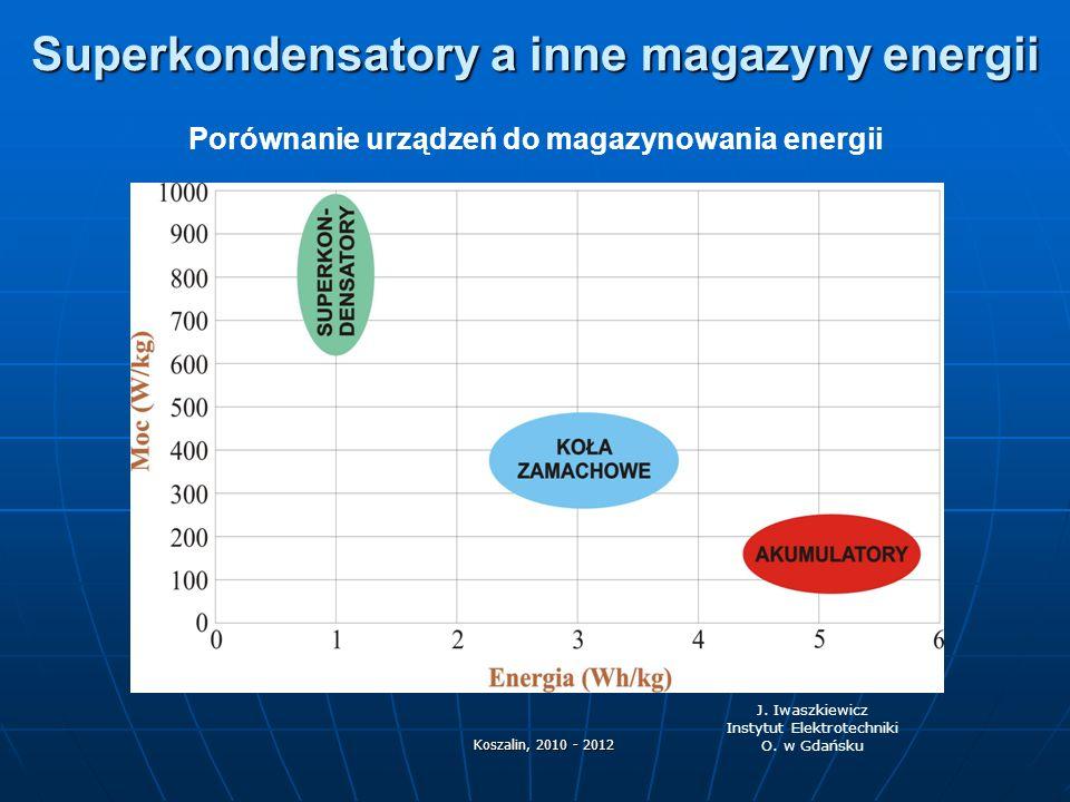 Superkondensatory a inne magazyny energii