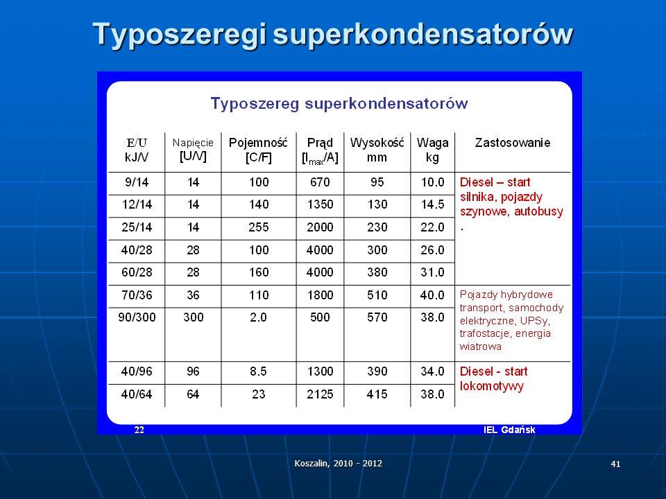 Typoszeregi superkondensatorów