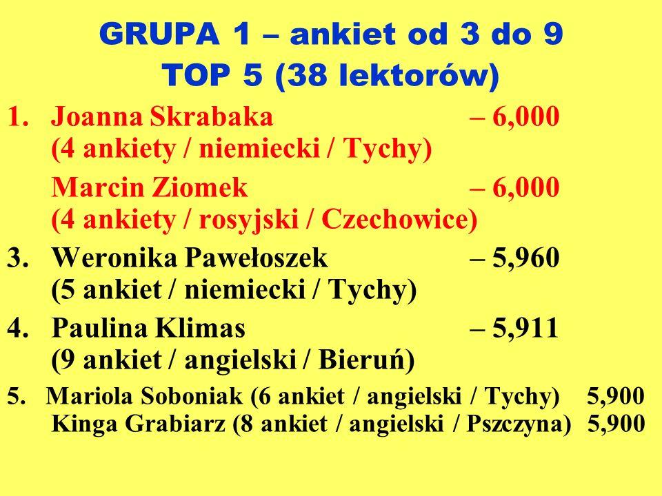 GRUPA 1 – ankiet od 3 do 9 TOP 5 (38 lektorów)