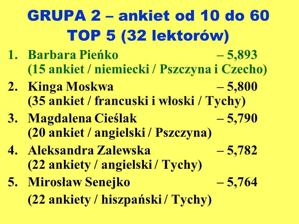 GRUPA 2 – ankiet od 10 do 60 TOP 5 (32 lektorów)