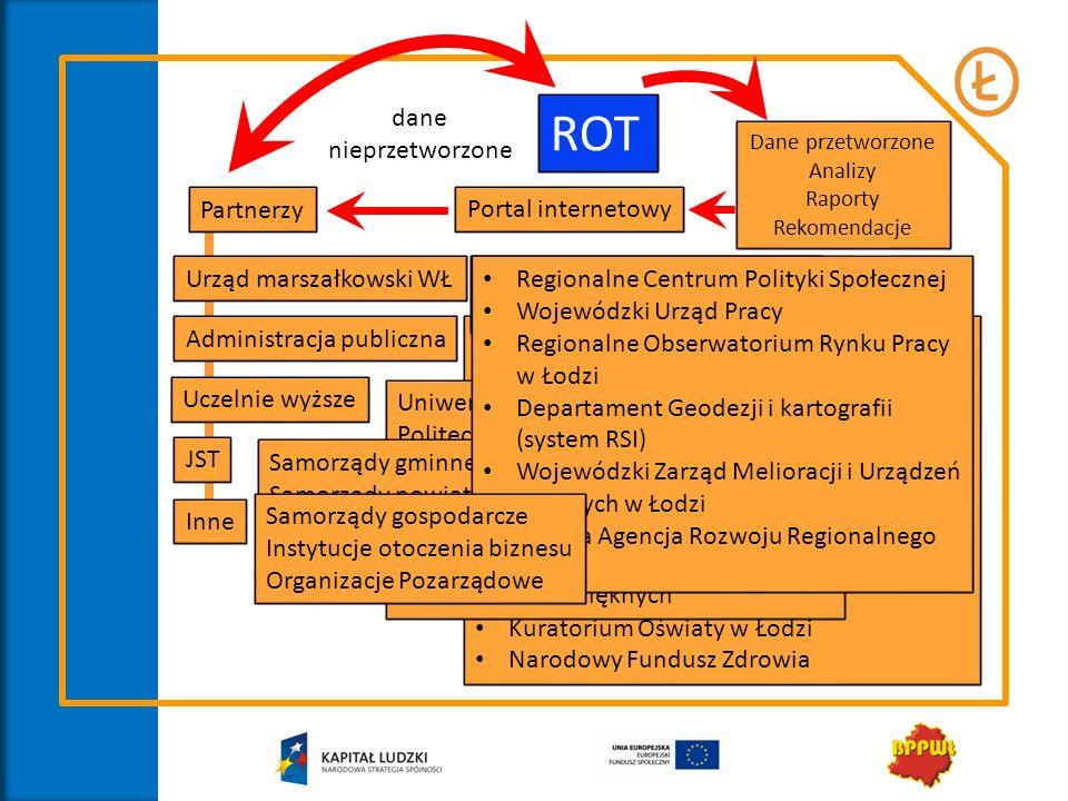 ROT dane nieprzetworzone Partnerzy Portal internetowy