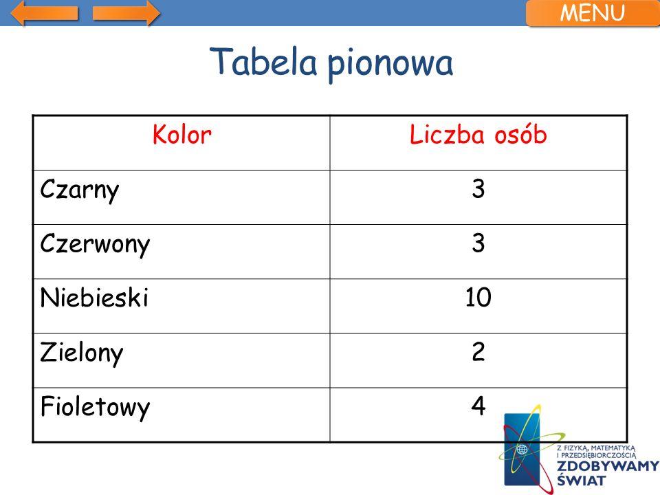 Tabela pionowa Kolor Liczba osób Czarny 3 Czerwony Niebieski 10