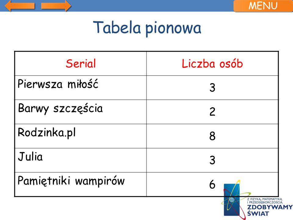 Tabela pionowa Serial Liczba osób Pierwsza miłość 3 Barwy szczęścia 2