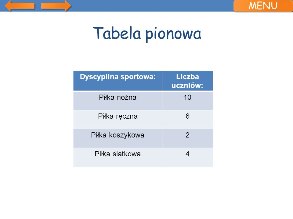 Tabela pionowa MENU Dyscyplina sportowa: Liczba uczniów: Piłka nożna