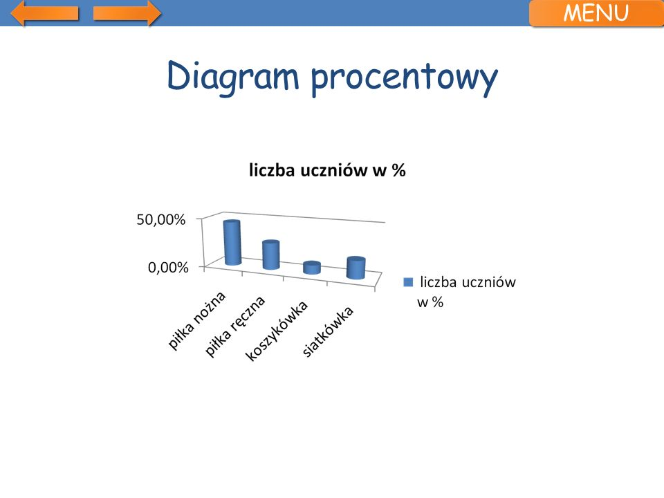 MENU Diagram procentowy