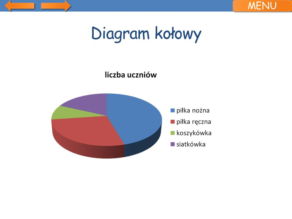 MENU Diagram kołowy
