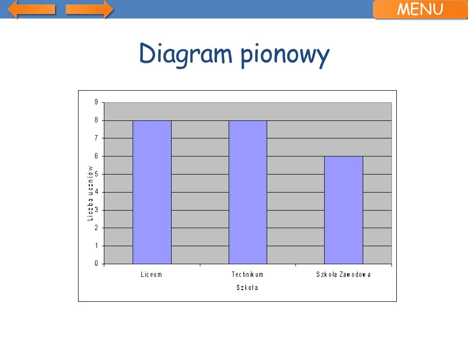 MENU Diagram pionowy
