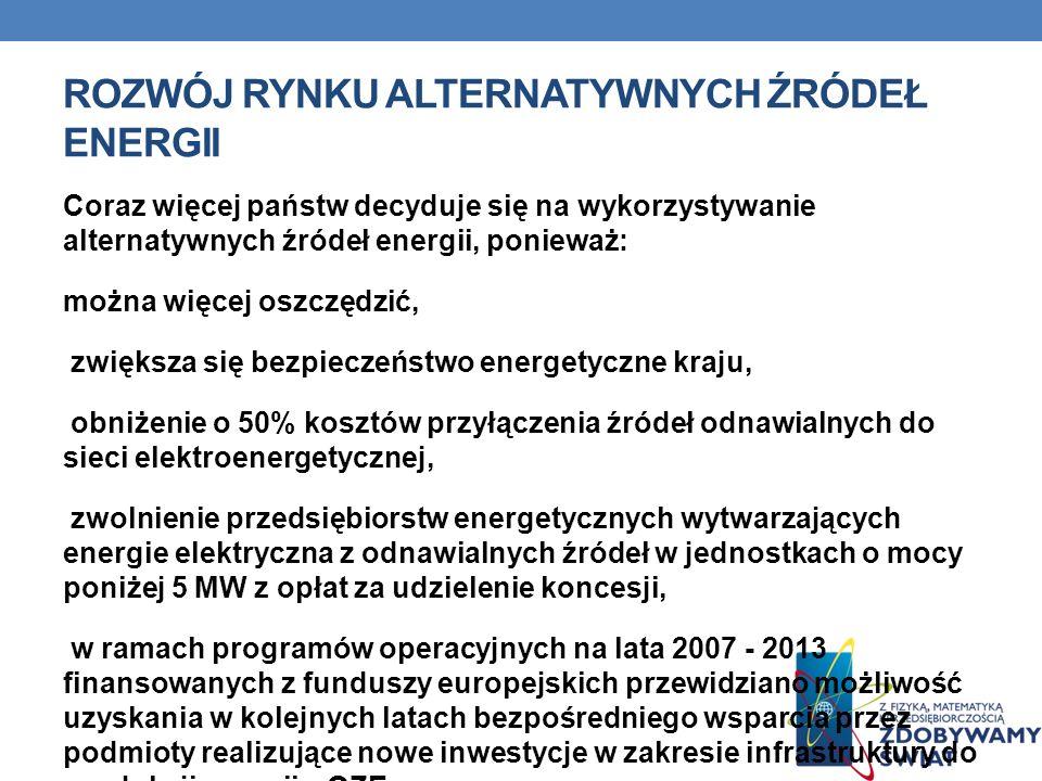 Rozwój rynku alternatywnych źródeł energii