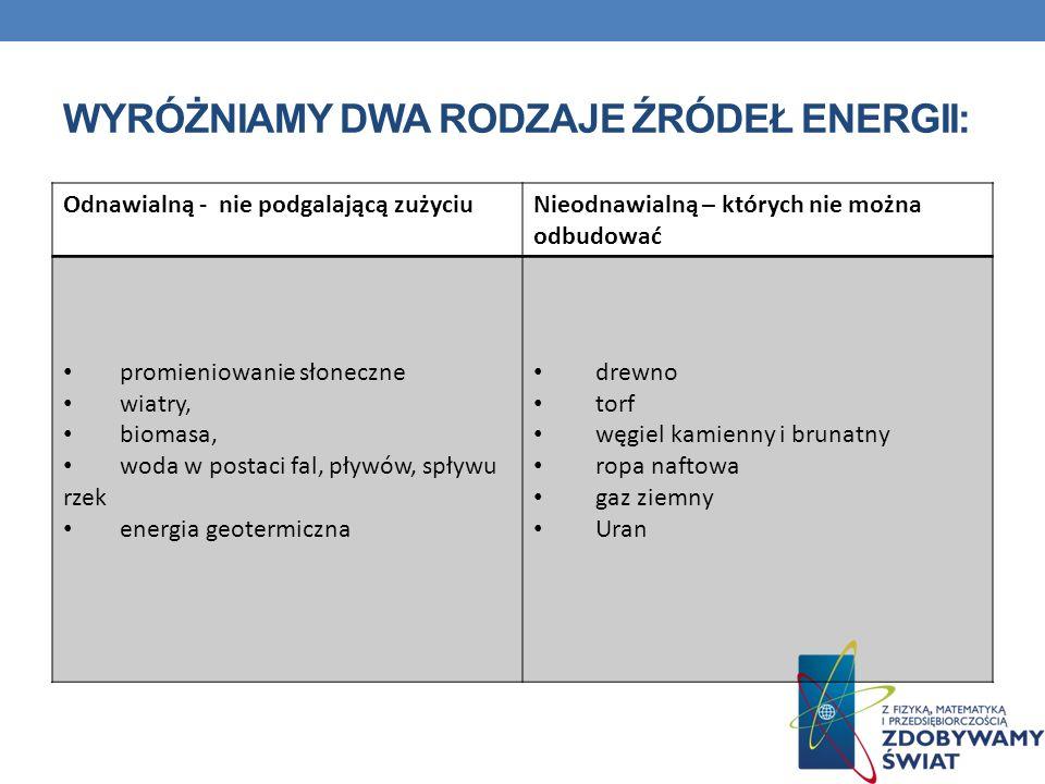 Wyróżniamy dwa rodzaje źródeł energii: