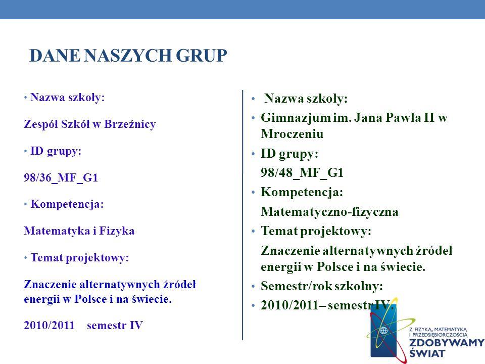 Dane naszych grup Nazwa szkoły: