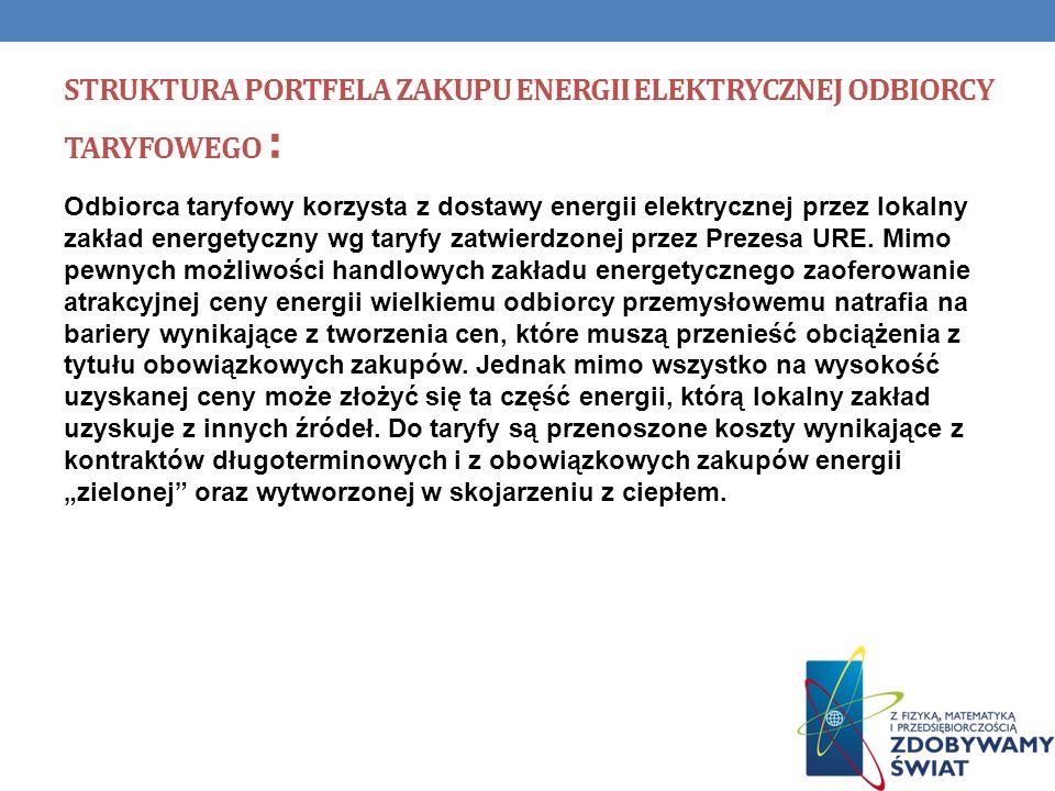 Struktura portfela zakupu energii elektrycznej odbiorcy taryfowego :