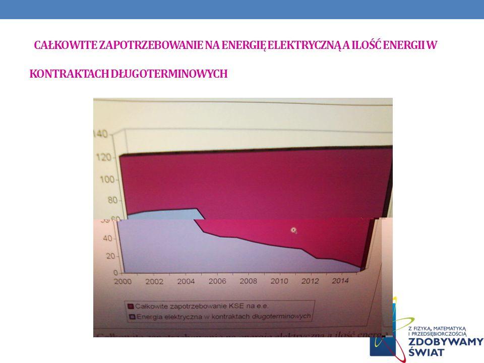 Całkowite zapotrzebowanie na energię elektryczną a ilość energii w kontraktach długoterminowych