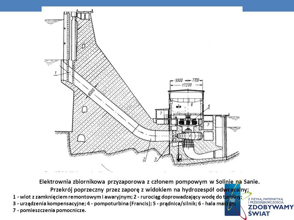 Przekrój poprzeczny przez zaporę z widokiem na hydrozespół odwracalny;