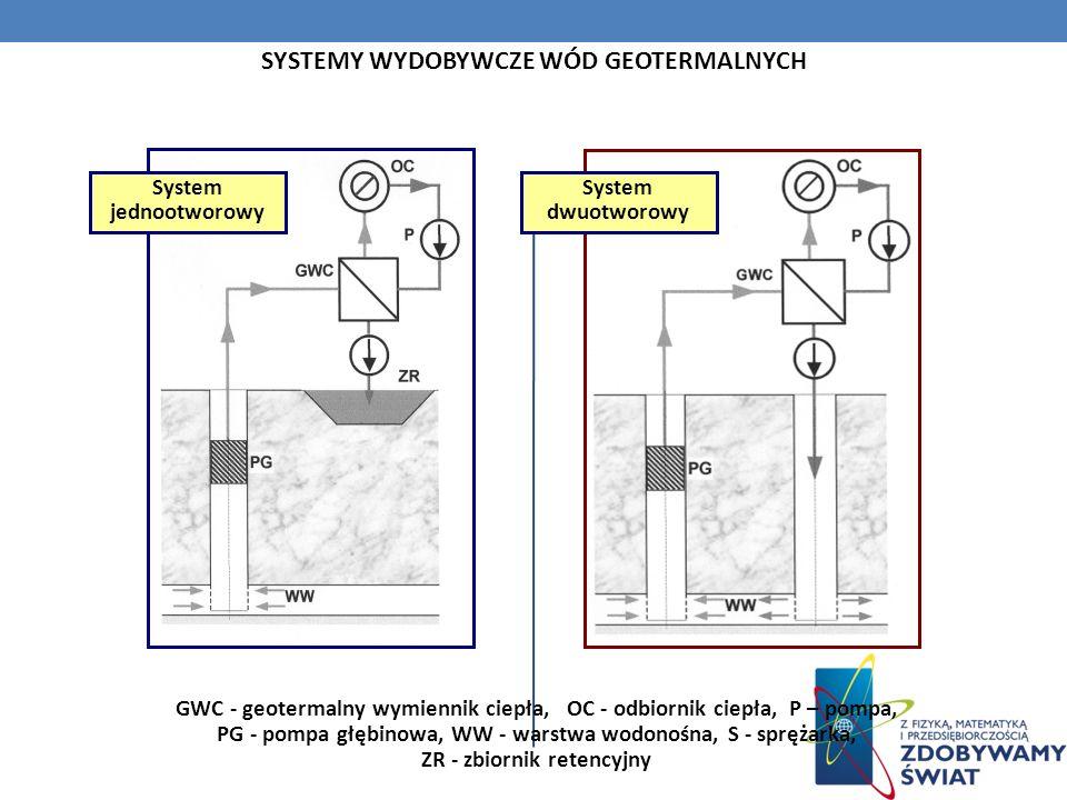 SYSTEMY WYDOBYWCZE WÓD GEOTERMALNYCH