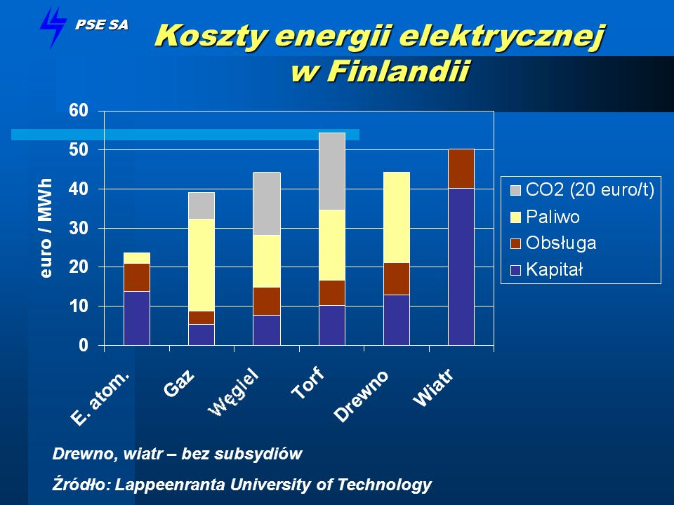 Koszty energii elektrycznej w Finlandii