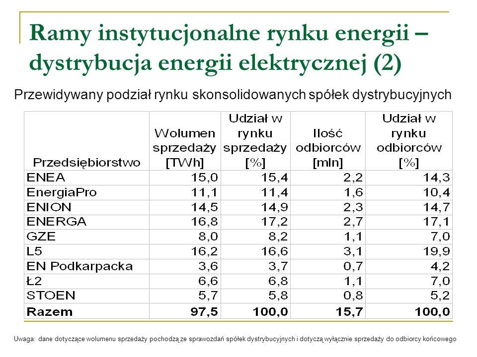 Ramy instytucjonalne rynku energii – dystrybucja energii elektrycznej (2)