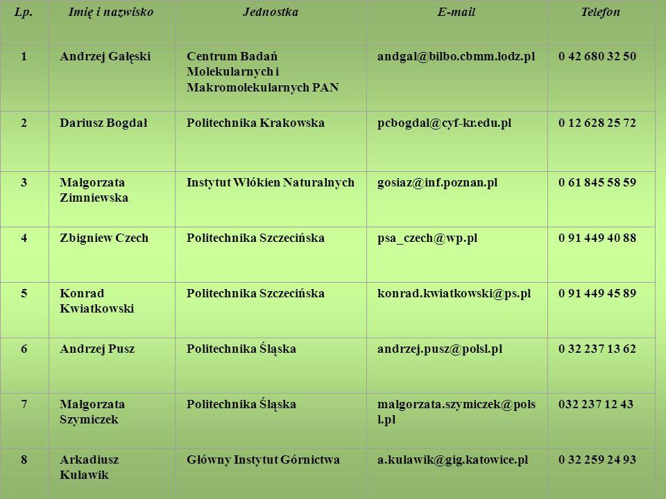 Lp. Imię i nazwisko. Jednostka. E-mail. Telefon. 1. Andrzej Gałęski. Centrum Badań Molekularnych i Makromolekularnych PAN.