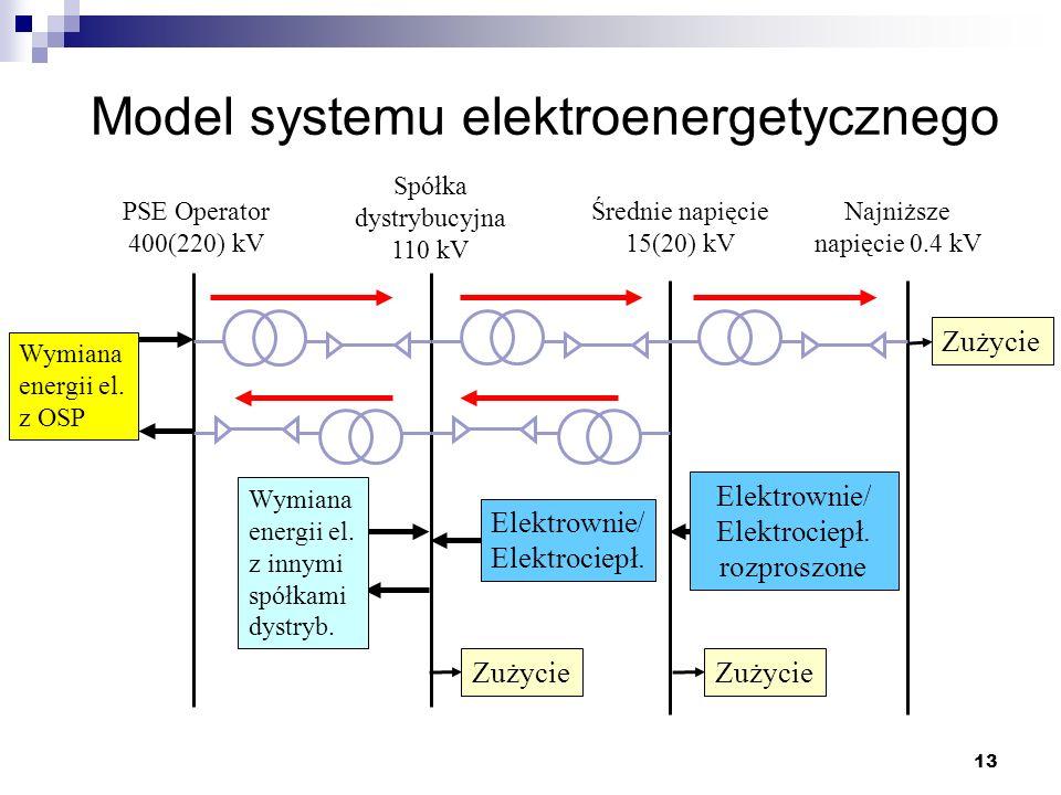 Model systemu elektroenergetycznego