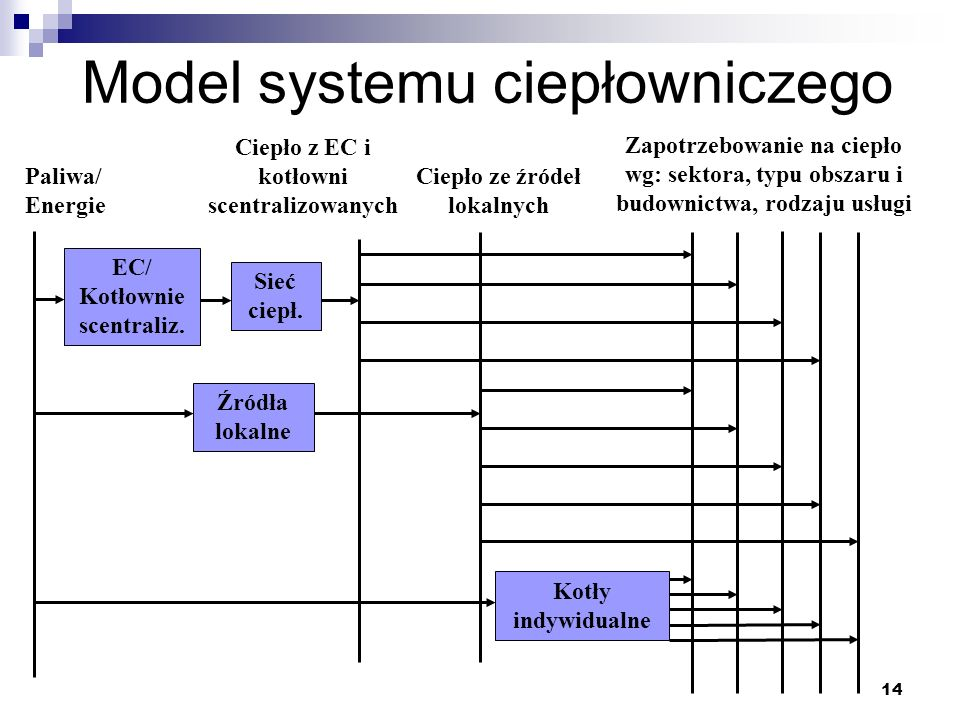 Model systemu ciepłowniczego