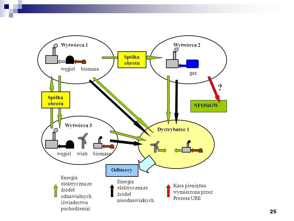 Wytwórca 1 Wytwórca 2 Spółka obrotu węgiel biomasa gaz Spółka obrotu
