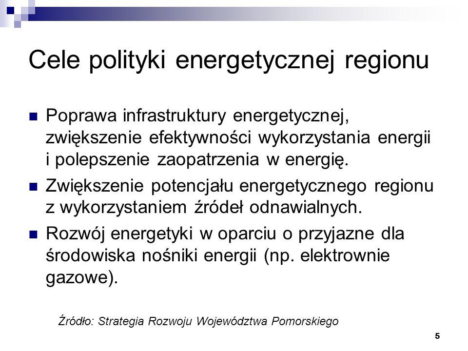 Cele polityki energetycznej regionu