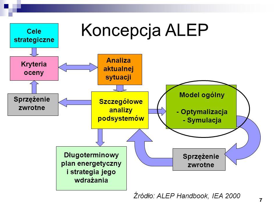 Koncepcja ALEP Cele strategiczne Analiza aktualnej sytuacji