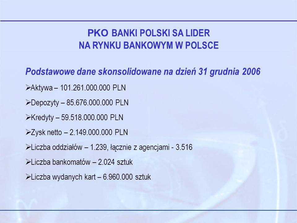 PKO BANKI POLSKI SA LIDER NA RYNKU BANKOWYM W POLSCE