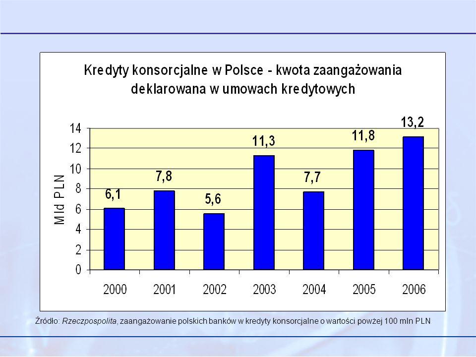 Źródło: Rzeczpospolita, zaangażowanie polskich banków w kredyty konsorcjalne o wartości powżej 100 mln PLN