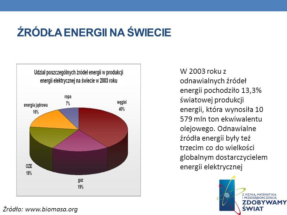 Źródła energii na świecie