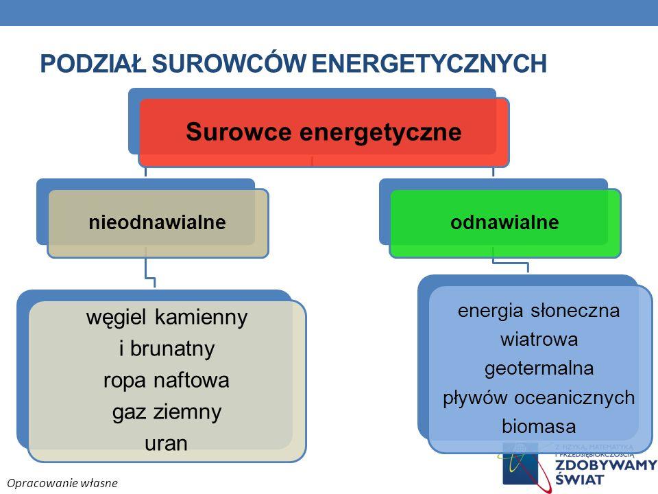 Podział surowców energetycznych