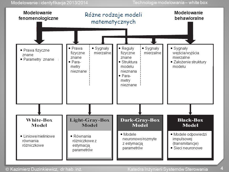 Różne rodzaje modeli matematycznych