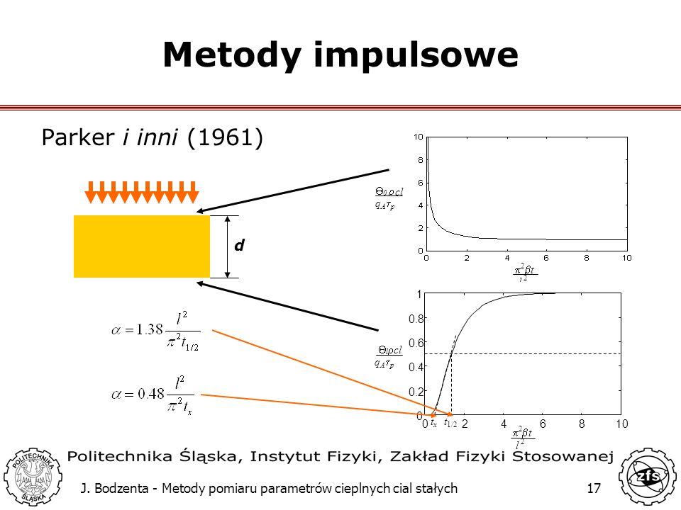 Metody impulsowe Parker i inni (1961) d