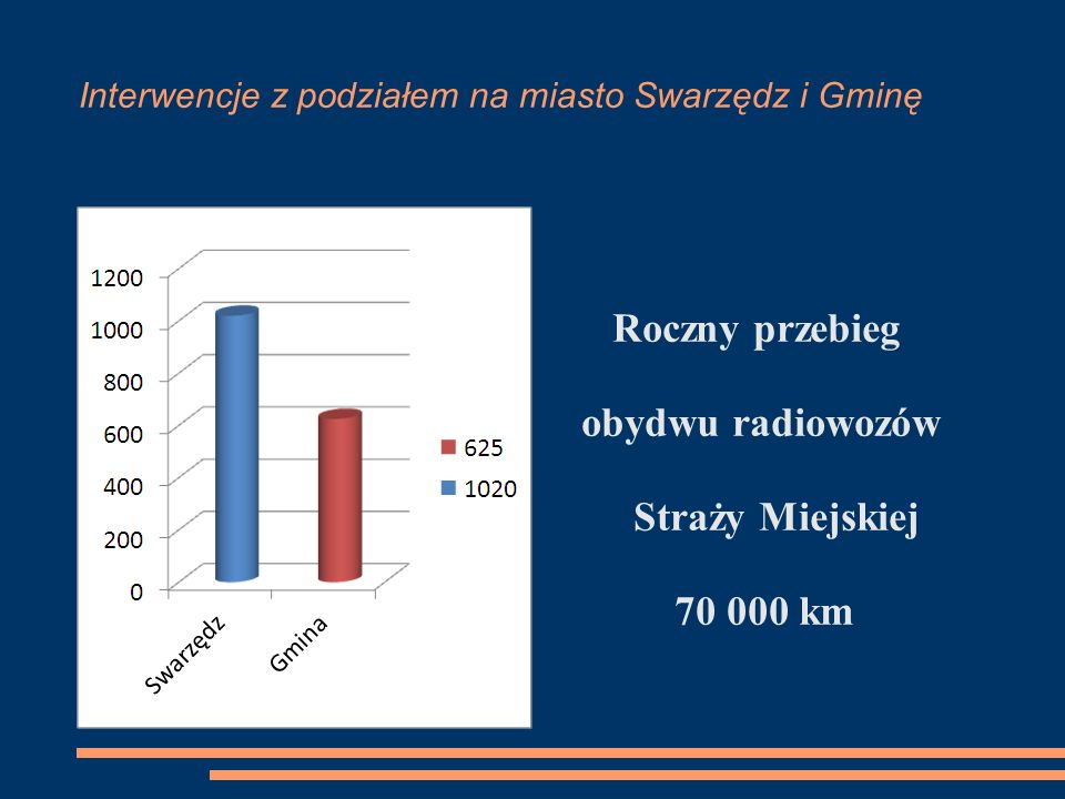 Roczny przebieg obydwu radiowozów Straży Miejskiej 70 000 km