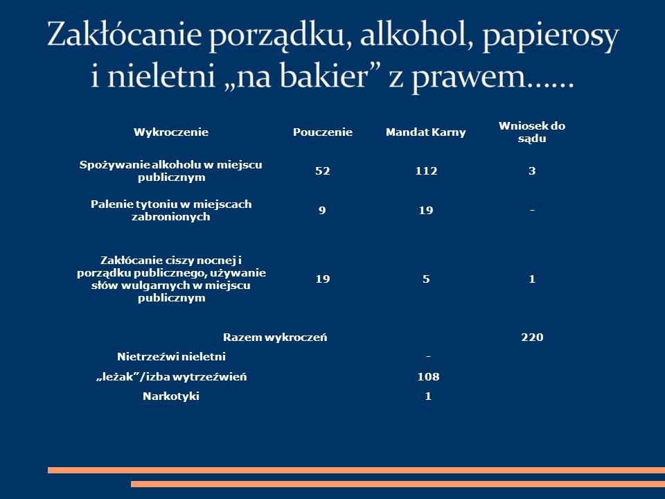 Spożywanie alkoholu w miejscu publicznym 52 112 3