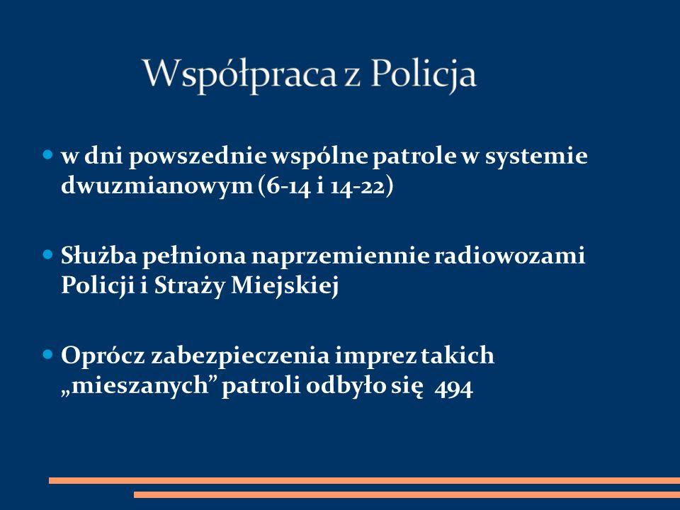 Służba pełniona naprzemiennie radiowozami Policji i Straży Miejskiej