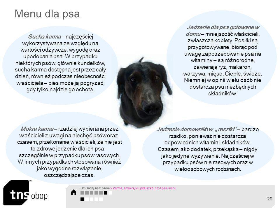 Menu dla psa