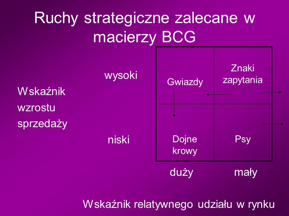 Ruchy strategiczne zalecane w macierzy BCG