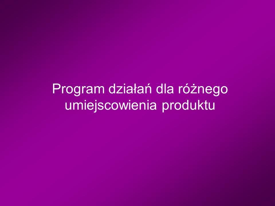 Program działań dla różnego umiejscowienia produktu